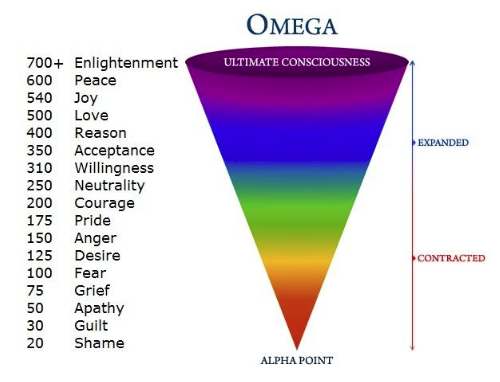 Emotional Vibration Analysis Frequency Chart